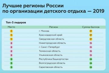 有娃一族看过来!莫斯科成为俄罗斯最佳儿童休假地